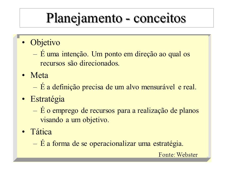 compreensão estratégica (-) + informações + (-) planejamento estratégico de mercado