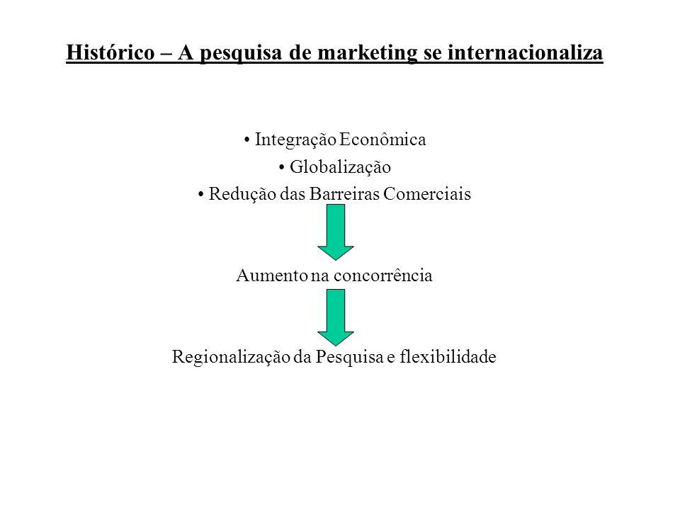 Histórico – A pesquisa de marketing se internacionaliza Integração Econômica Globalização Redução das Barreiras Comerciais Aumento na concorrência Reg