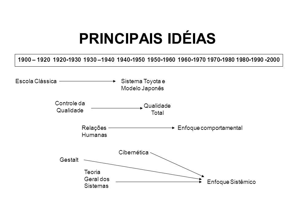 1900 – 1920 1920-1930 1930 –1940 1940-1950 1950-1960 1960-1970 1970-1980 1980-1990 -2000 PRINCIPAIS IDÉIAS Escola Clássica Controle da Qualidade Relaç