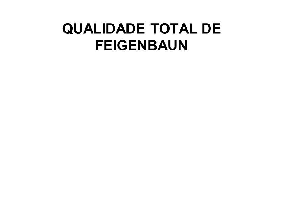 QUALIDADE TOTAL DE FEIGENBAUN
