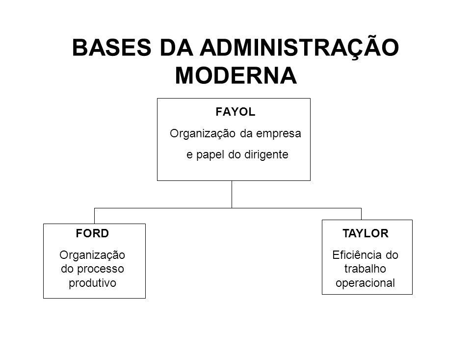 BASES DA ADMINISTRAÇÃO MODERNA FAYOL Organização da empresa e papel do dirigente FORD Organização do processo produtivo TAYLOR Eficiência do trabalho