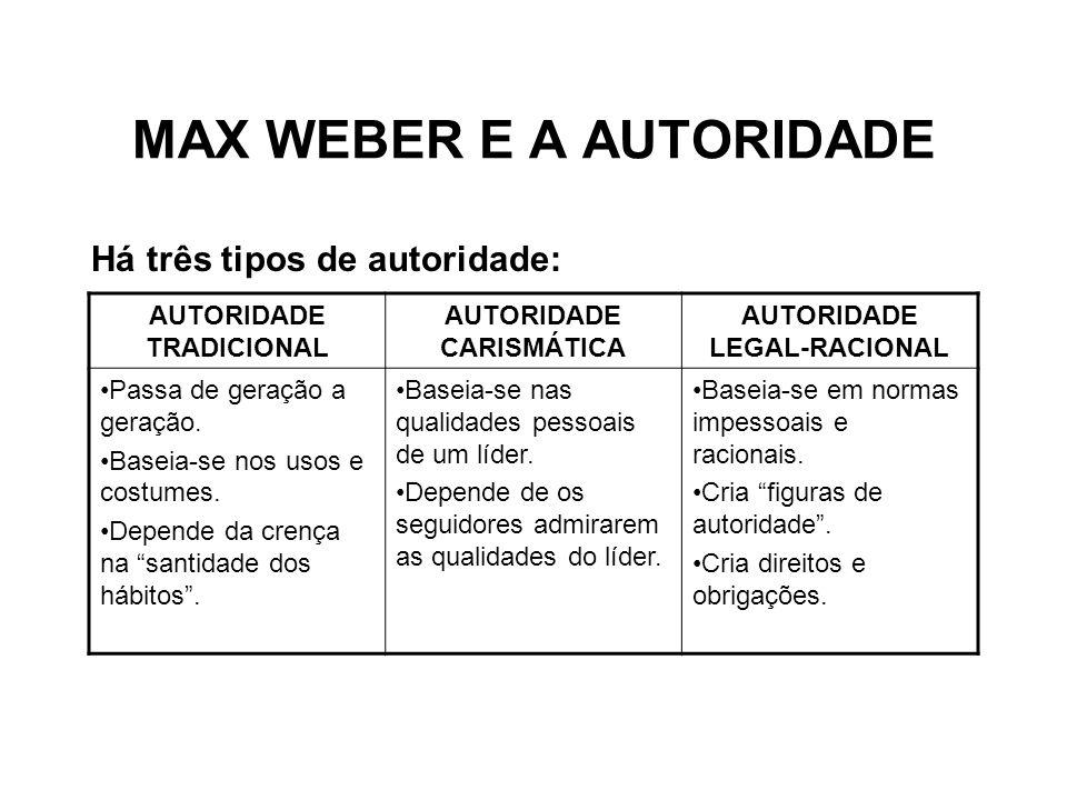 MAX WEBER E A AUTORIDADE Há três tipos de autoridade: AUTORIDADE TRADICIONAL AUTORIDADE CARISMÁTICA AUTORIDADE LEGAL-RACIONAL Passa de geração a geraç