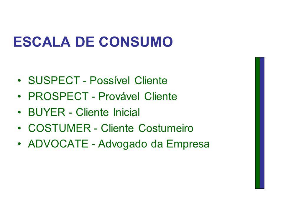 ESCALA DE CONSUMO SUSPECT - Possível Cliente PROSPECT - Provável Cliente BUYER - Cliente Inicial COSTUMER - Cliente Costumeiro ADVOCATE - Advogado da Empresa