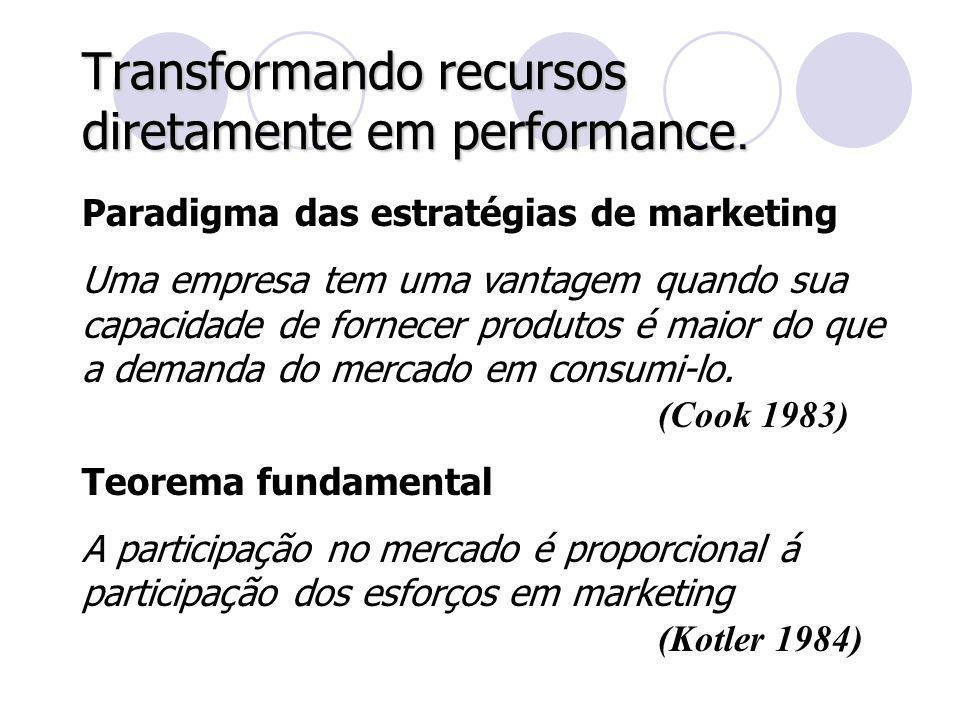 Transformando recursos diretamente em performance. Paradigma das estratégias de marketing Uma empresa tem uma vantagem quando sua capacidade de fornec