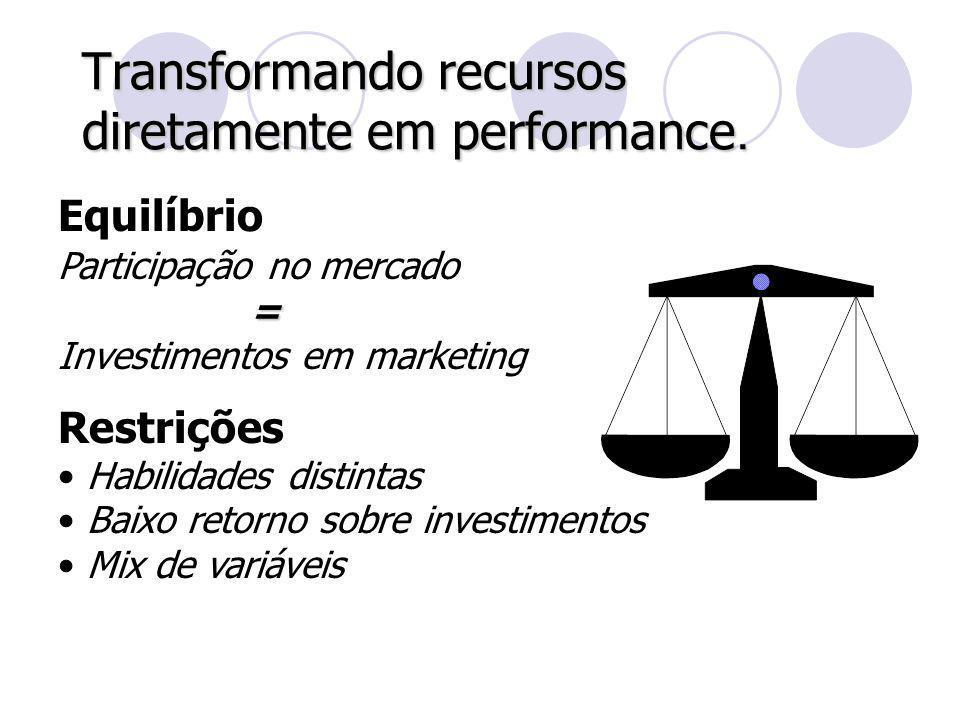Transformando recursos diretamente em performance. Equilíbrio Participação no mercado= Investimentos em marketing Restrições Habilidades distintas Bai