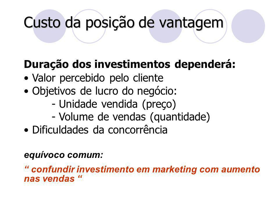 Custo da posição de vantagem Duração dos investimentos dependerá: Valor percebido pelo cliente Objetivos de lucro do negócio: - Unidade vendida (preço