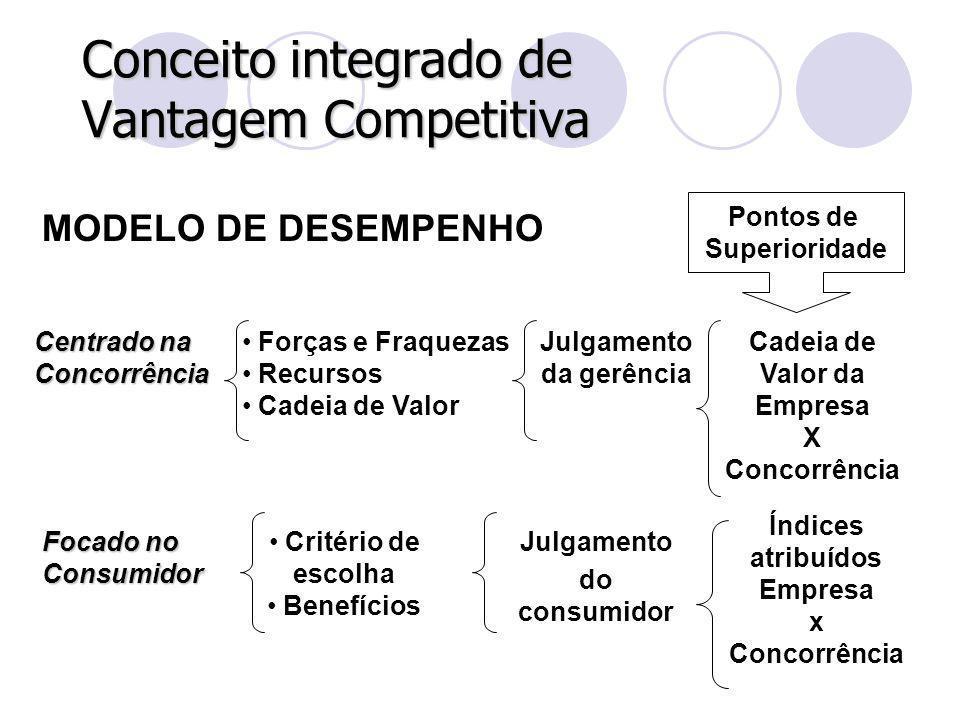 Conceito integrado de Vantagem Competitiva MODELO DE DESEMPENHO Forças e Fraquezas Recursos Cadeia de Valor Critério de escolha Benefícios Julgamento