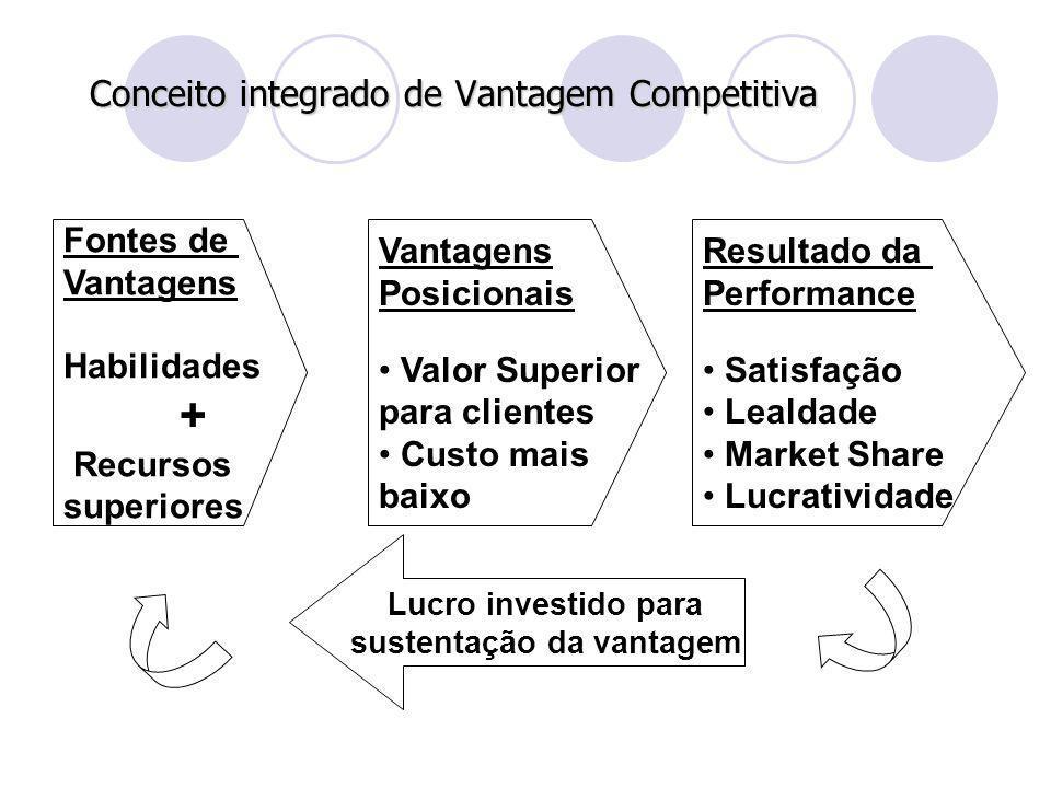 Conceito integrado de Vantagem Competitiva Vantagens Posicionais Valor Superior para clientes Custo mais baixo Resultado da Performance Satisfação Lea