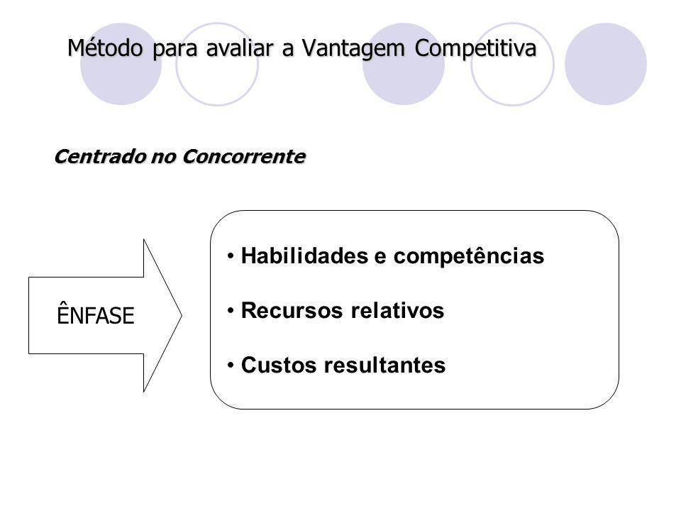 Método para avaliar a Vantagem Competitiva ÊNFASE Habilidades e competências Recursos relativos Custos resultantes Centrado no Concorrente