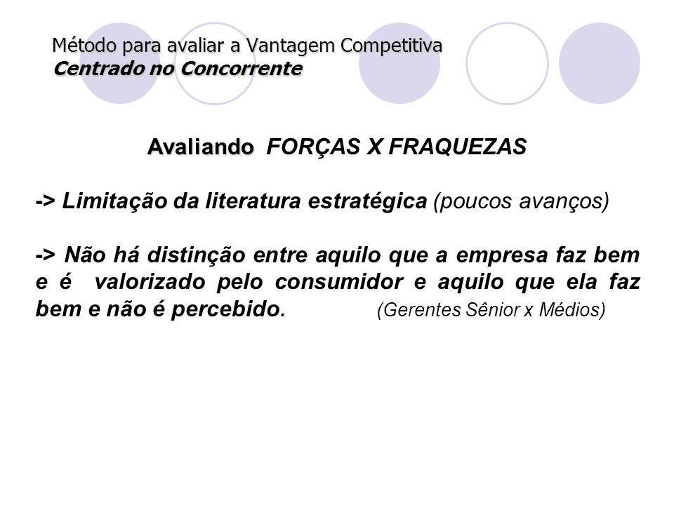 Método para avaliar a Vantagem Competitiva Centrado no Concorrente Avaliando Avaliando FORÇAS X FRAQUEZAS -> Limitação da literatura estratégica (pouc