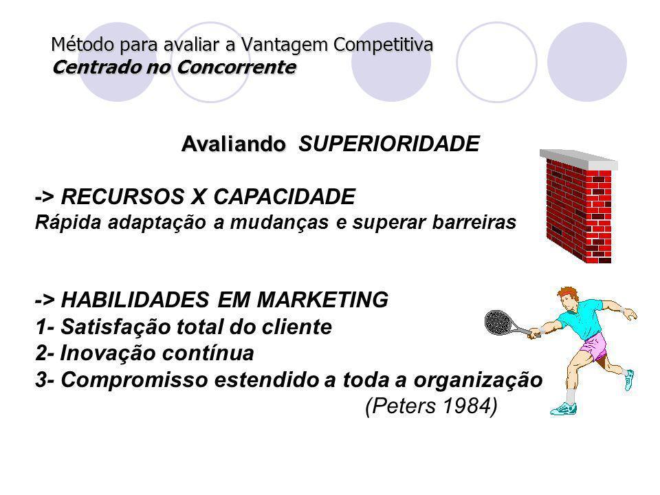 Método para avaliar a Vantagem Competitiva Centrado no Concorrente Avaliando Avaliando SUPERIORIDADE -> RECURSOS X CAPACIDADE Rápida adaptação a mudan