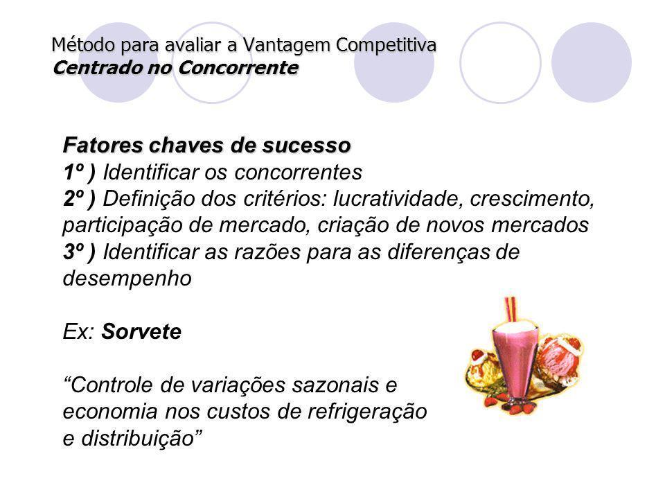 Fatores chaves de sucesso 1º ) Identificar os concorrentes 2º ) Definição dos critérios: lucratividade, crescimento, participação de mercado, criação