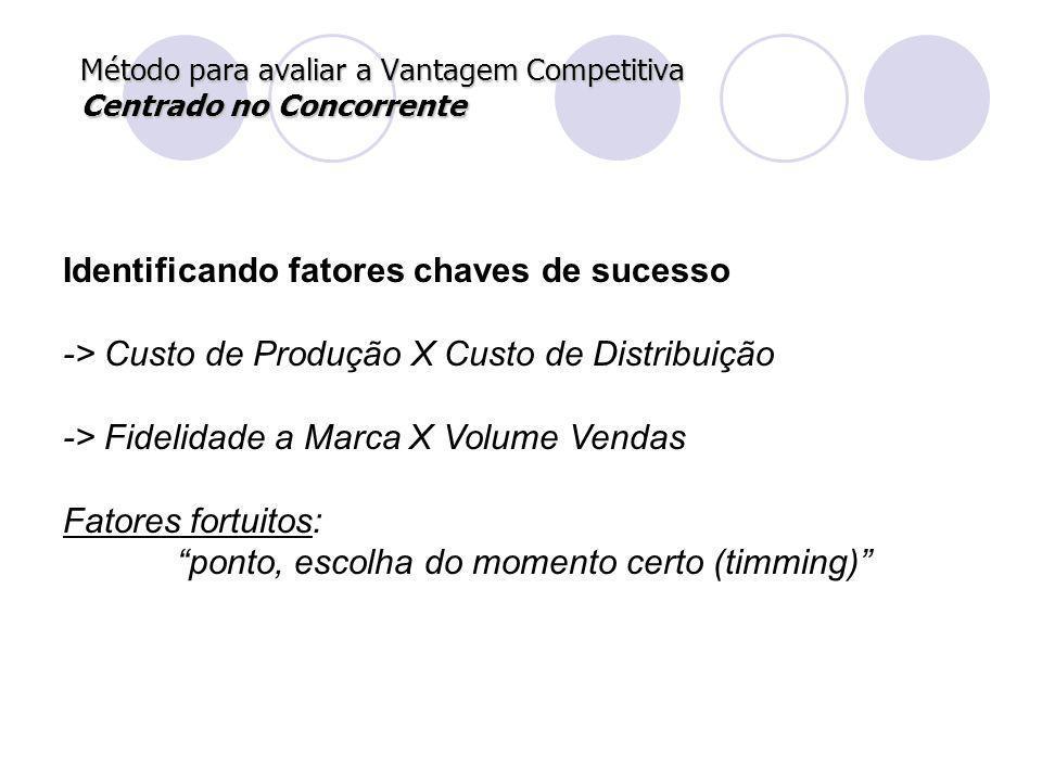Método para avaliar a Vantagem Competitiva Centrado no Concorrente Identificando fatores chaves de sucesso -> Custo de Produção X Custo de Distribuiçã