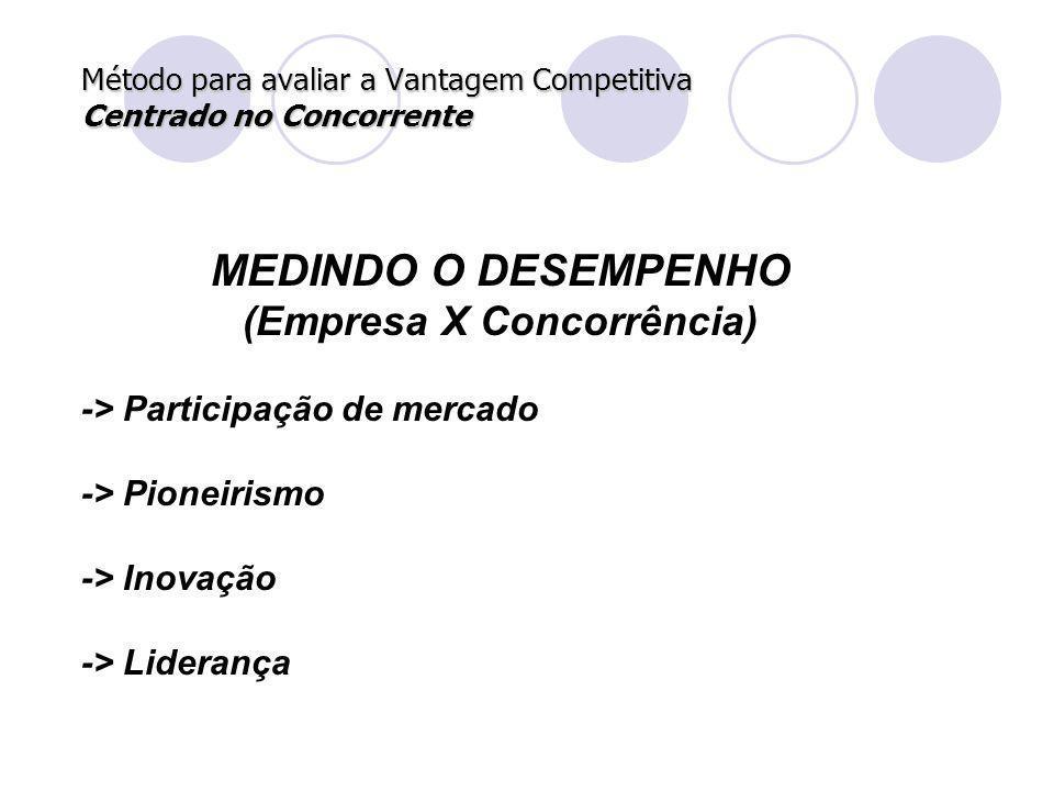 Método para avaliar a Vantagem Competitiva Centrado no Concorrente MEDINDO O DESEMPENHO (Empresa X Concorrência) -> Participação de mercado -> Pioneir
