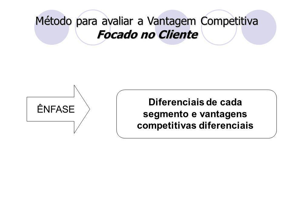 Método para avaliar a Vantagem Competitiva Focado no Cliente ÊNFASE Diferenciais de cada segmento e vantagens competitivas diferenciais