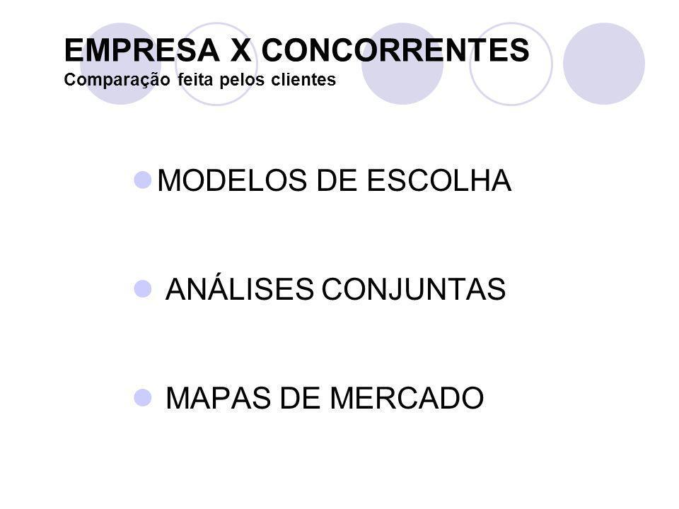 EMPRESA X CONCORRENTES Comparação feita pelos clientes MODELOS DE ESCOLHA ANÁLISES CONJUNTAS MAPAS DE MERCADO
