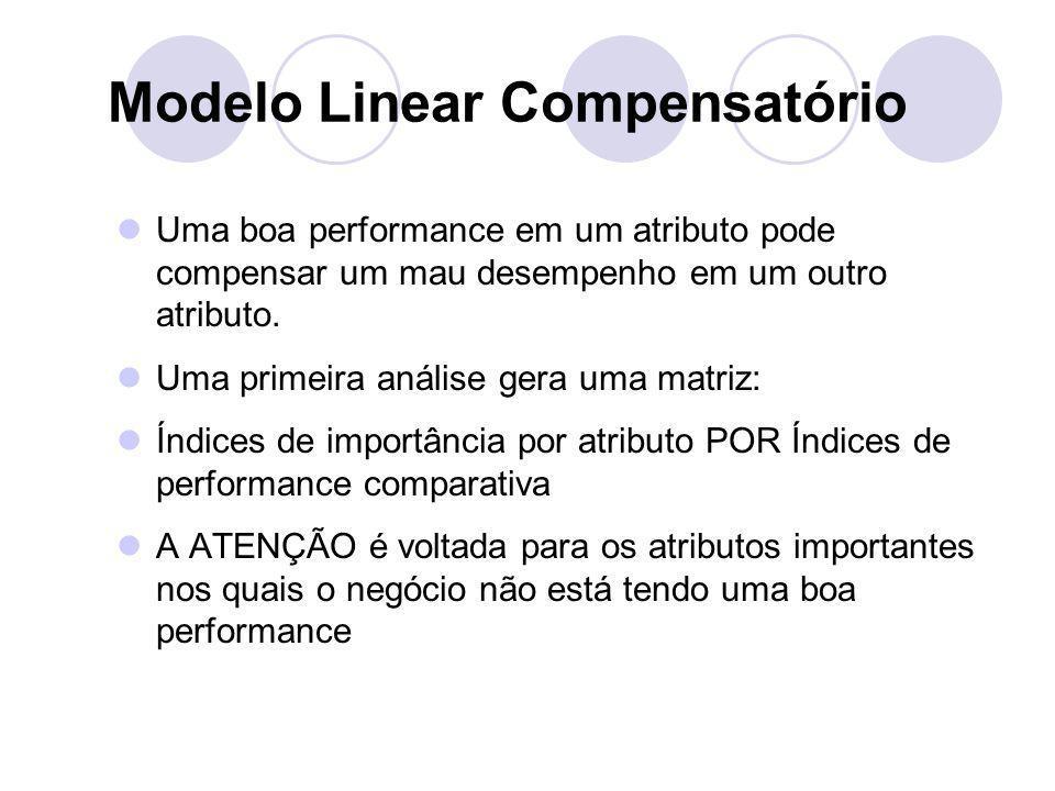 Modelo Linear Compensatório Uma boa performance em um atributo pode compensar um mau desempenho em um outro atributo. Uma primeira análise gera uma ma