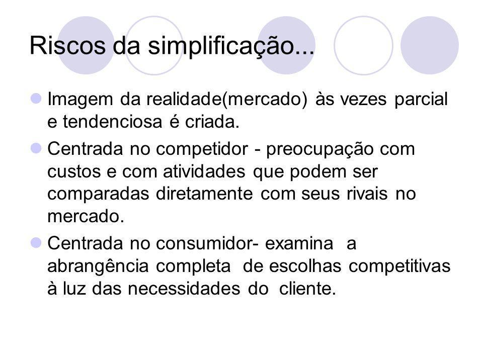 Riscos da simplificação... Imagem da realidade(mercado) às vezes parcial e tendenciosa é criada. Centrada no competidor - preocupação com custos e com