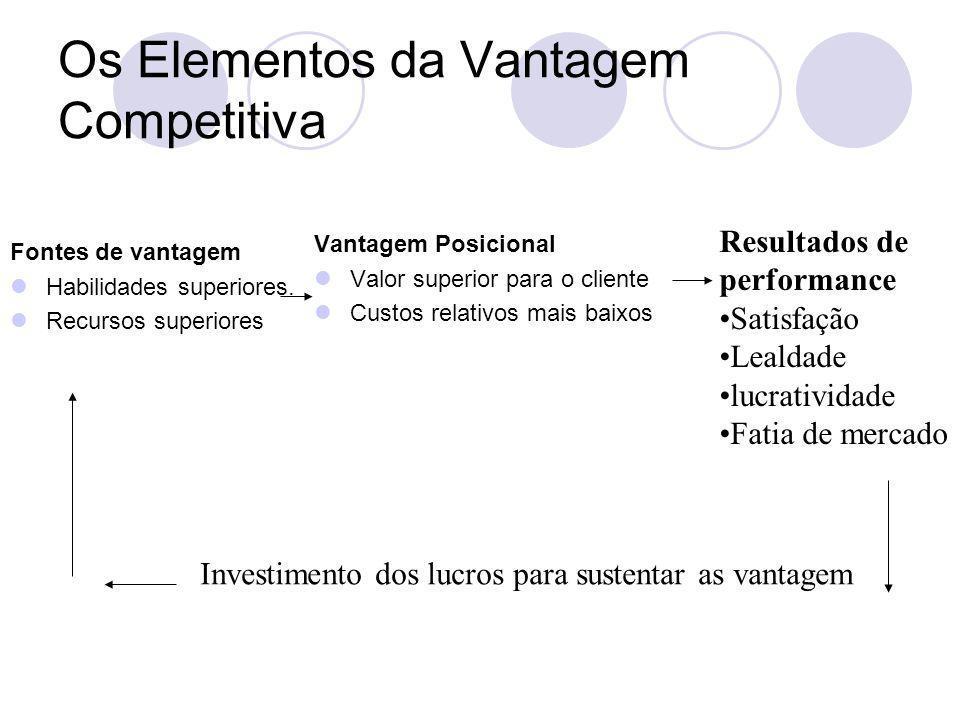 Fontes de vantagem Habilidades superiores. Recursos superiores Os Elementos da Vantagem Competitiva Vantagem Posicional Valor superior para o cliente
