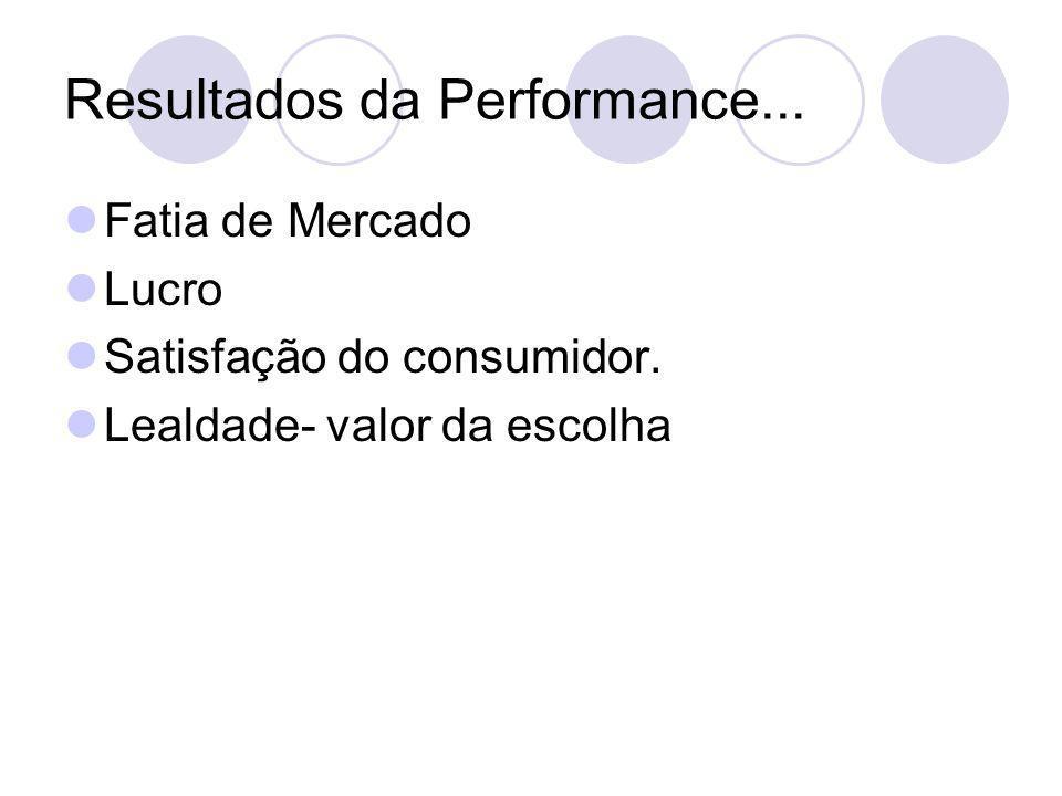 Resultados da Performance... Fatia de Mercado Lucro Satisfação do consumidor. Lealdade- valor da escolha