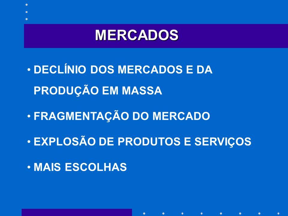 MERCADOS DECLÍNIO DOS MERCADOS E DA PRODUÇÃO EM MASSA FRAGMENTAÇÃO DO MERCADO EXPLOSÃO DE PRODUTOS E SERVIÇOS MAIS ESCOLHAS