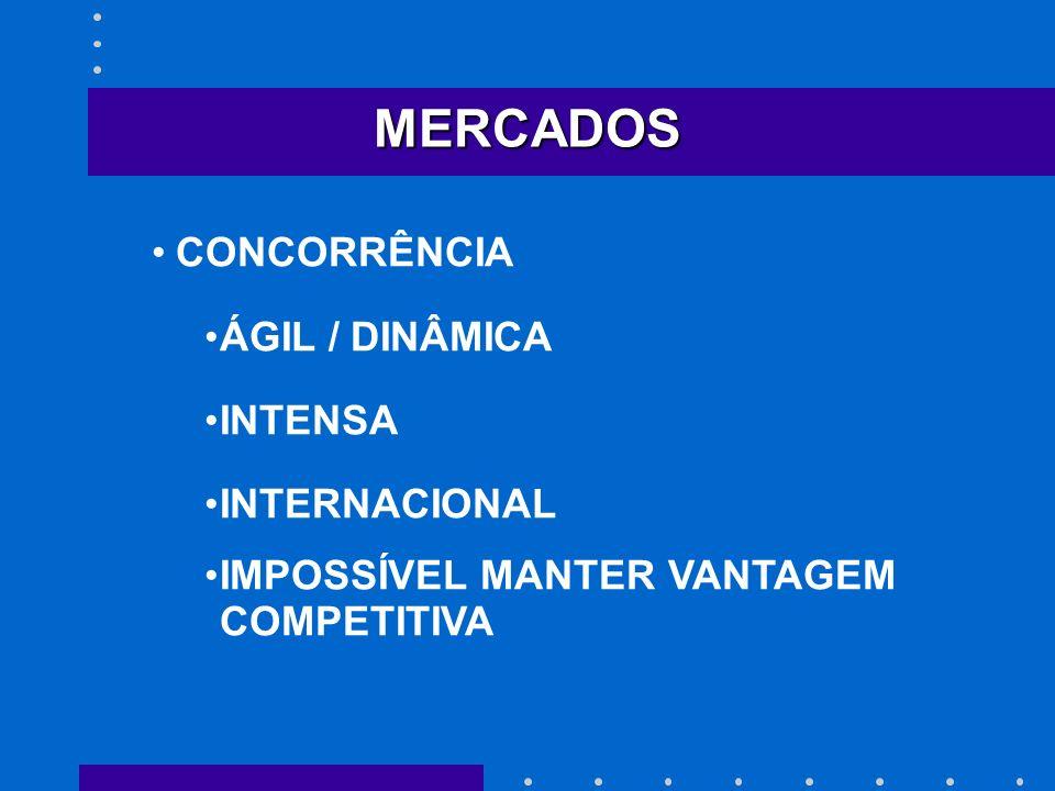 MERCADOS CONCORRÊNCIA ÁGIL / DINÂMICA INTENSA INTERNACIONAL IMPOSSÍVEL MANTER VANTAGEM COMPETITIVA
