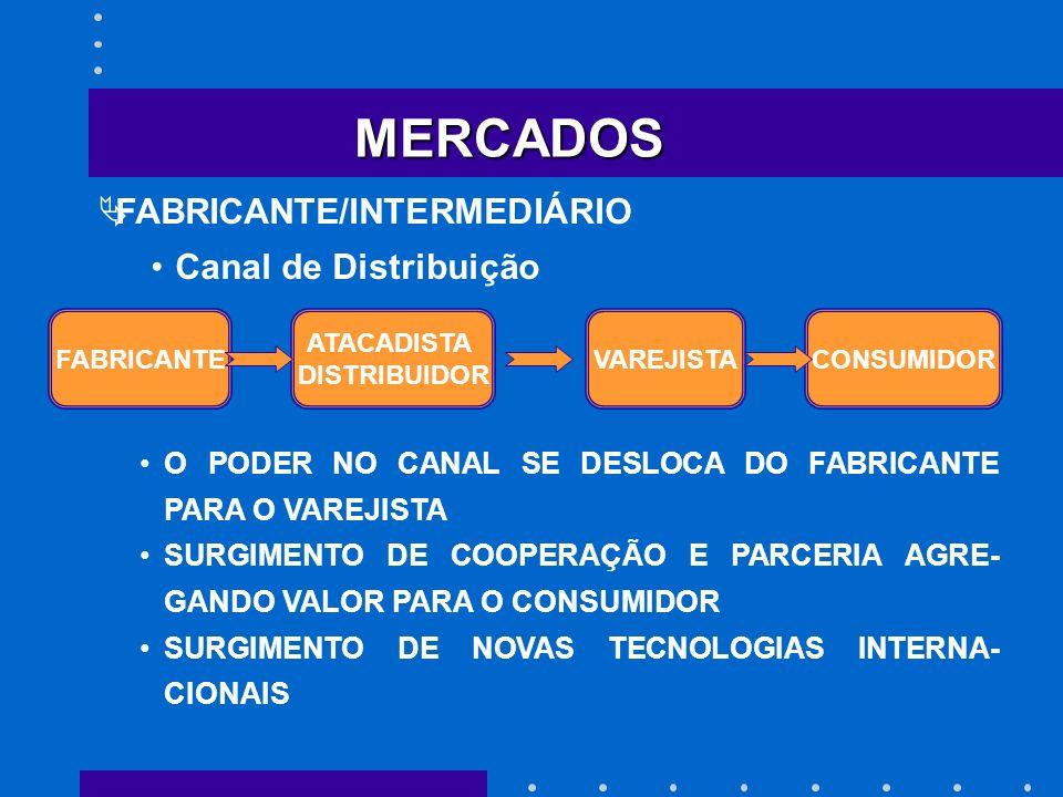 MERCADOS FABRICANTE/INTERMEDIÁRIO Canal de Distribuição FABRICANTE ATACADISTA DISTRIBUIDOR VAREJISTACONSUMIDOR O PODER NO CANAL SE DESLOCA DO FABRICAN