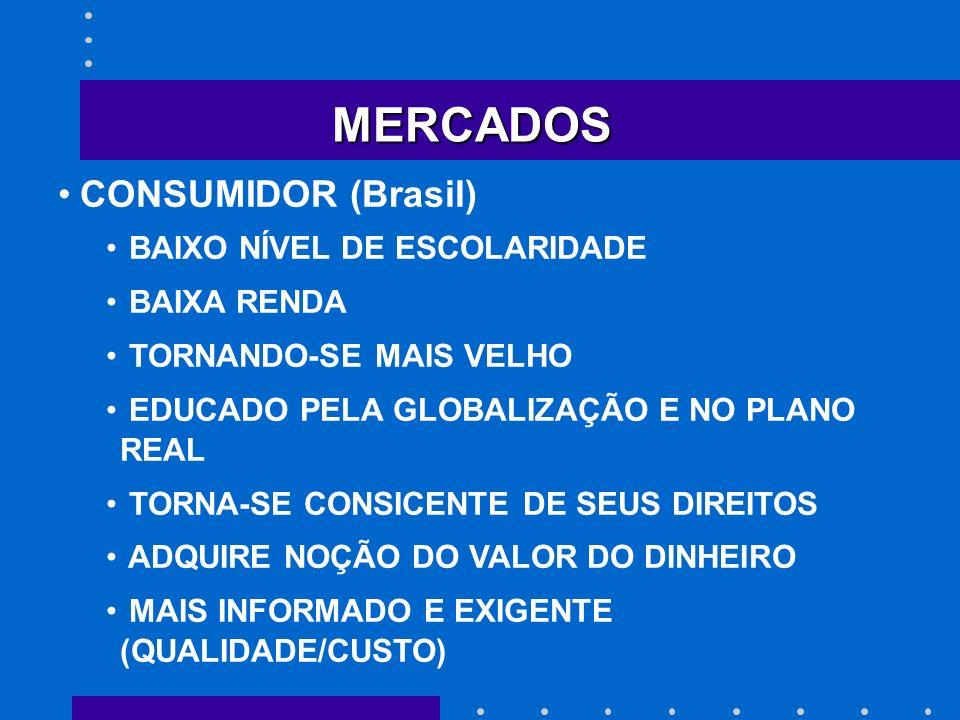 MERCADOS CONSUMIDOR (Brasil) BAIXO NÍVEL DE ESCOLARIDADE BAIXA RENDA TORNANDO-SE MAIS VELHO EDUCADO PELA GLOBALIZAÇÃO E NO PLANO REAL TORNA-SE CONSICE