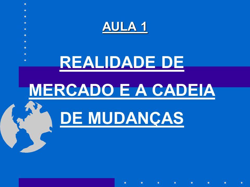 AULA 1 REALIDADE DE MERCADO E A CADEIA DE MUDANÇAS