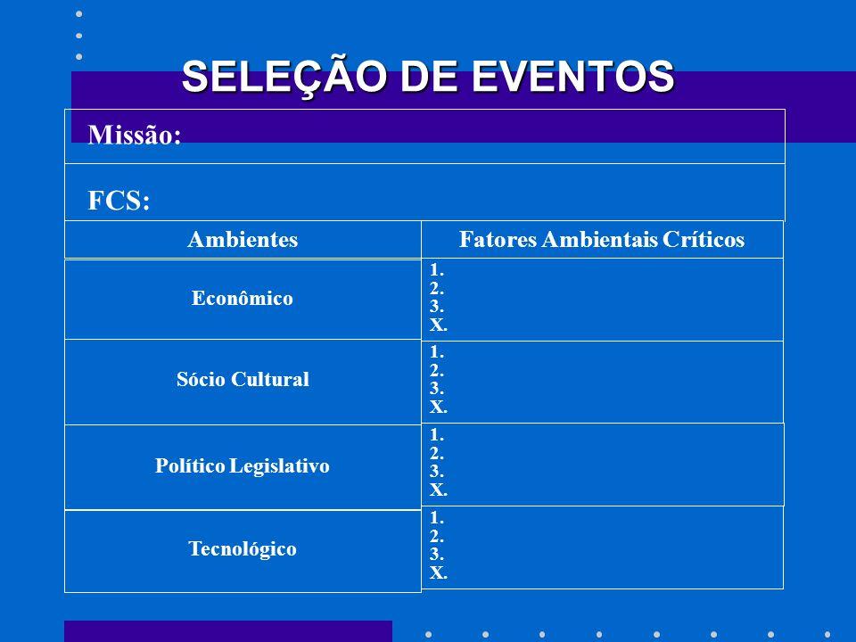 SELEÇÃO DE EVENTOS Missão: FCS: AmbientesFatores Ambientais Críticos Econômico 1. 2. 3. X. Sócio Cultural 1. 2. 3. X. Político Legislativo Tecnológico