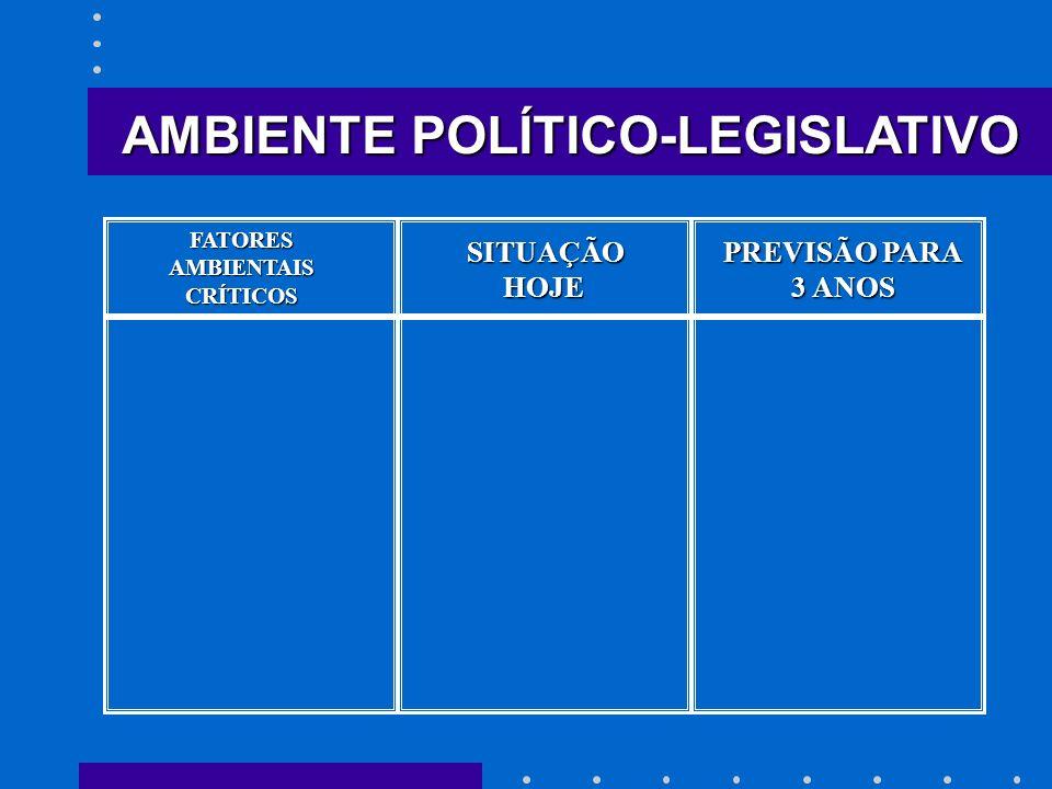 SITUAÇÃO HOJE HOJE PREVISÃO PARA 3 ANOS AMBIENTE POLÍTICO-LEGISLATIVO FATORESAMBIENTAISCRÍTICOS