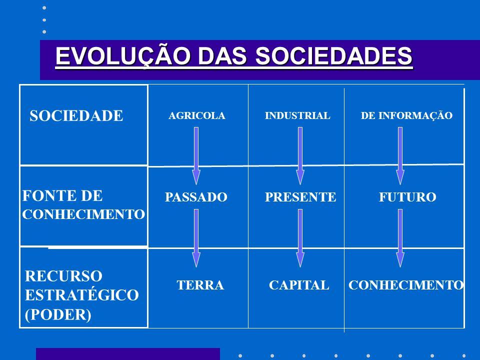 SOCIEDADE FONTE DE CONHECIMENTO RECURSO ESTRATÉGICO (PODER) AGRICOLA PASSADO TERRA INDUSTRIAL PRESENTE CAPITAL DE INFORMAÇÃO FUTURO CONHECIMENTO EVOLU