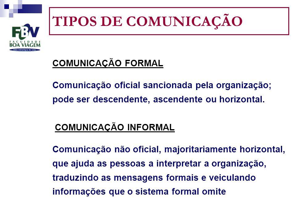 TIPOS DE COMUNICAÇÃO COMUNICAÇÃO FORMAL Comunicação oficial sancionada pela organização; pode ser descendente, ascendente ou horizontal.