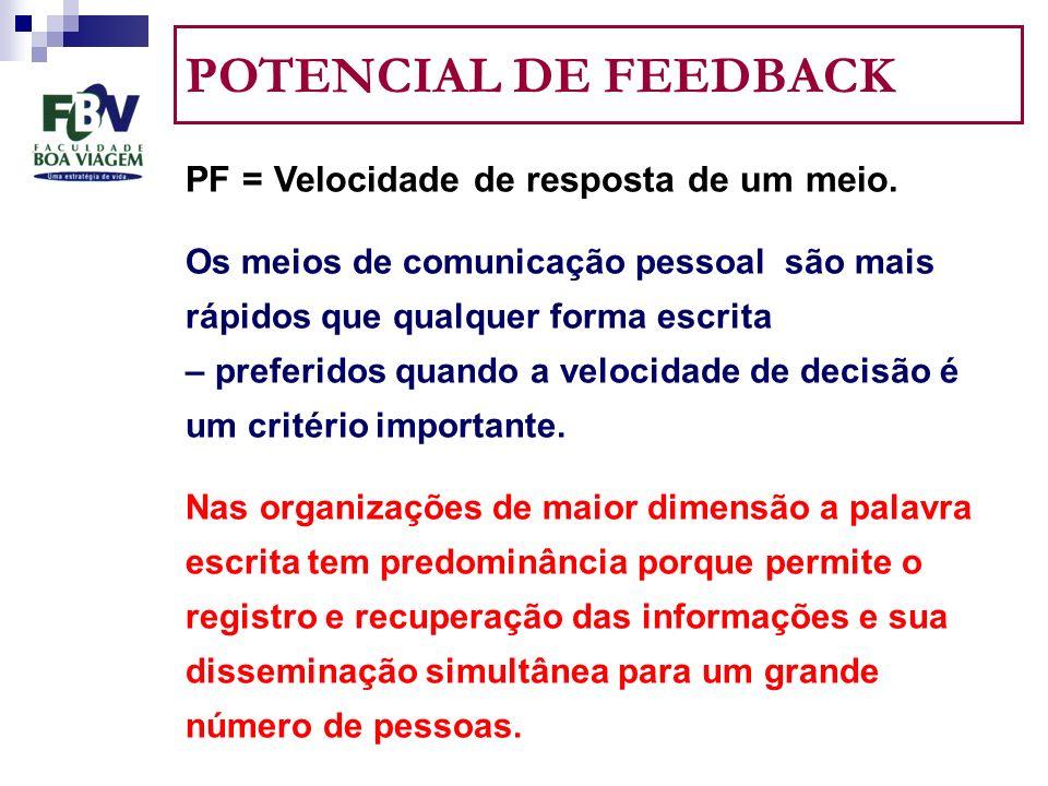 POTENCIAL DE FEEDBACK PF = Velocidade de resposta de um meio.