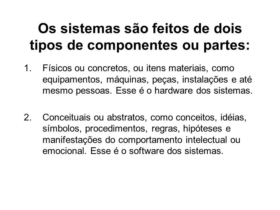 EXEMPLOS DE SISTEMAS FÍSICOS E ABSTRATOS: Sistema da Qualidade.