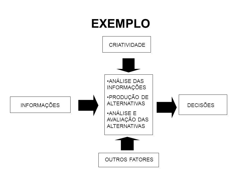 SAÍDAS As saídas (outputs) são os resultados do sistema, os objetivos que o sistema pretende atingir ou efetivamente atinge.