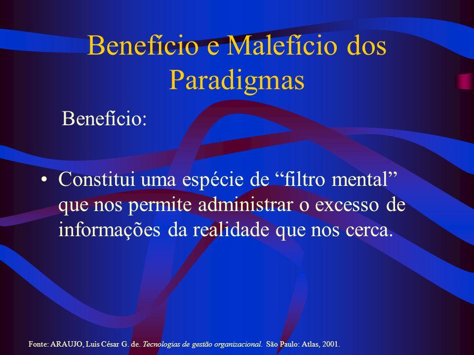 Benefício e Malefício dos Paradigmas (2) Malefício: Impede que as pessoas olhem e entendam padrões diferentes daqueles com os quais estamos acostumados e, portanto, impede a descoberta de fatos novos.