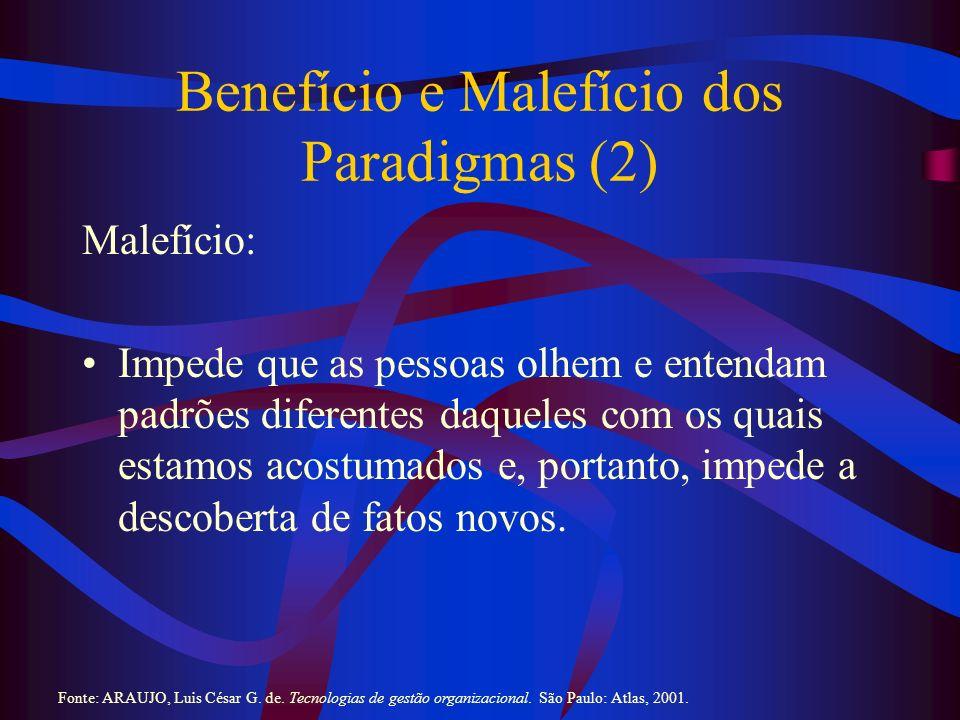 Exemplos de Quebra de Paradigma Políticos: 1) queda do comunismo; 2) União Européia; 3) Constituições brasileiras de 1946 e 1988; e 4) fim das ditaduras (incluindo o Brasil) militares com incremento dos movimentos de redemocratização.