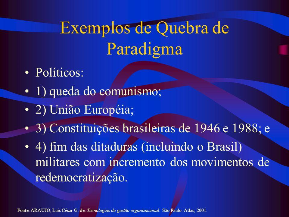 Exemplos de Quebra de Paradigma (2) Econômicos: 1) diminuição da participação estatal na economia; 2) valorização do capital e dos mercados; 3) plano cruzado, Collor e real; e 4) redução drástica das fronteiras comerciais.