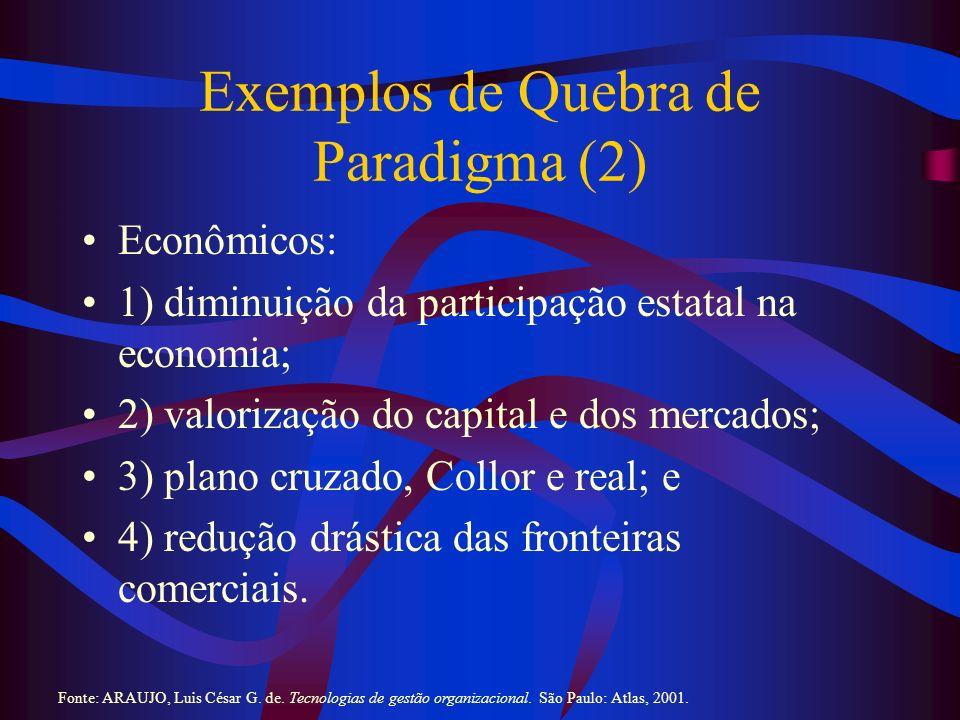 Exemplos de Quebra de Paradigma (3) Sociais: 1) movimentos ambientalistas; e 2) intensificação dos direitos humanos.
