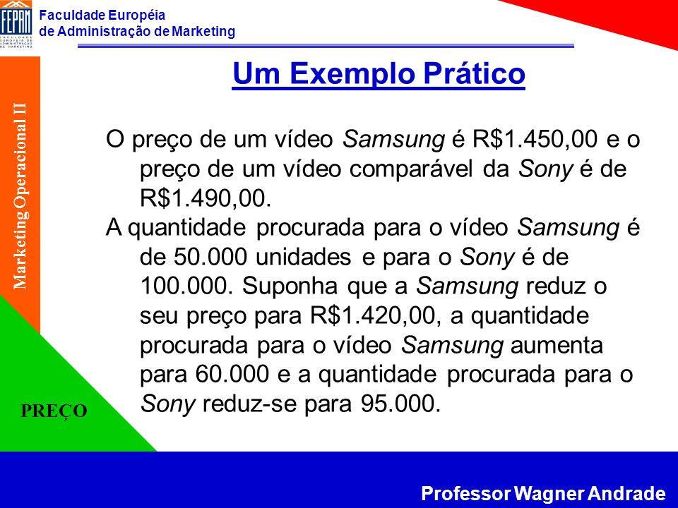 Faculdade Européia de Administração de Marketing Professor Wagner Andrade Marketing Operacional II PREÇO Um Exemplo Prático O preço de um vídeo Samsun