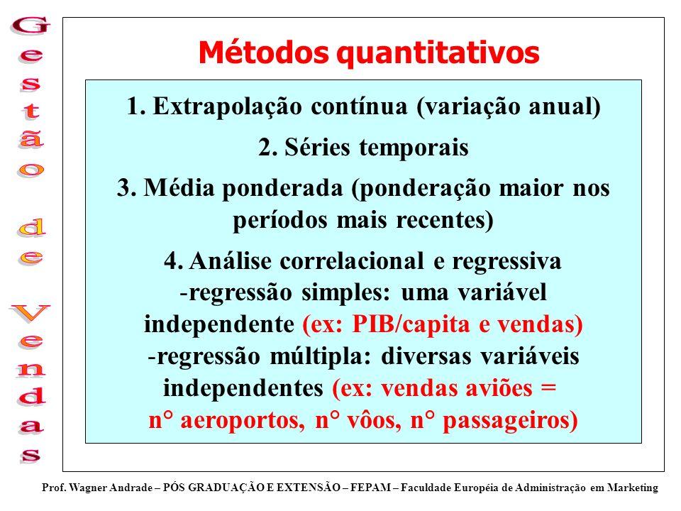 Prof. Wagner Andrade – PÓS GRADUAÇÃO E EXTENSÃO – FEPAM – Faculdade Européia de Administração em Marketing Métodos quantitativos 1. Extrapolação contí