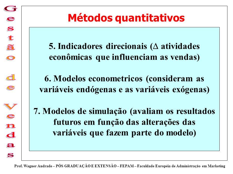 Prof. Wagner Andrade – PÓS GRADUAÇÃO E EXTENSÃO – FEPAM – Faculdade Européia de Administração em Marketing Métodos quantitativos 5. Indicadores direci