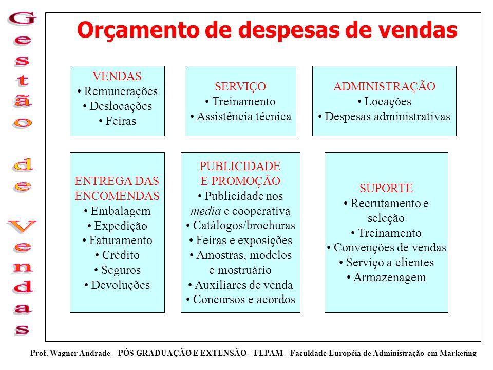 Prof. Wagner Andrade – PÓS GRADUAÇÃO E EXTENSÃO – FEPAM – Faculdade Européia de Administração em Marketing Orçamento de despesas de vendas VENDAS Remu