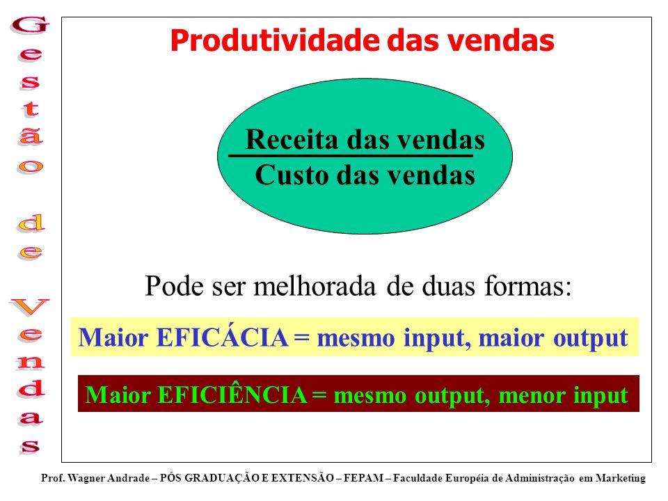 Prof. Wagner Andrade – PÓS GRADUAÇÃO E EXTENSÃO – FEPAM – Faculdade Européia de Administração em Marketing Produtividade das vendas Receita das vendas