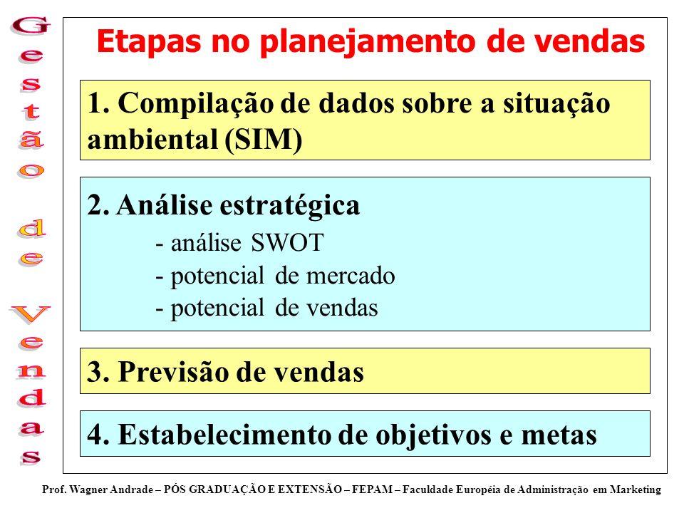 Prof. Wagner Andrade – PÓS GRADUAÇÃO E EXTENSÃO – FEPAM – Faculdade Européia de Administração em Marketing Etapas no planejamento de vendas 1. Compila