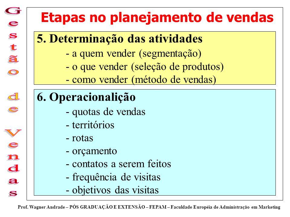 Prof. Wagner Andrade – PÓS GRADUAÇÃO E EXTENSÃO – FEPAM – Faculdade Européia de Administração em Marketing Etapas no planejamento de vendas 5. Determi
