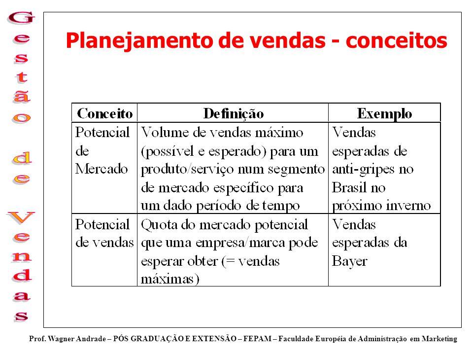 Prof. Wagner Andrade – PÓS GRADUAÇÃO E EXTENSÃO – FEPAM – Faculdade Européia de Administração em Marketing Planejamento de vendas - conceitos