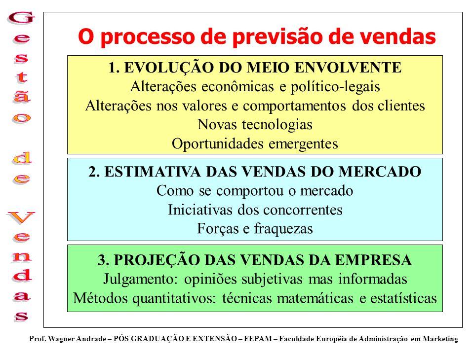 Prof. Wagner Andrade – PÓS GRADUAÇÃO E EXTENSÃO – FEPAM – Faculdade Européia de Administração em Marketing O processo de previsão de vendas 1. EVOLUÇÃ