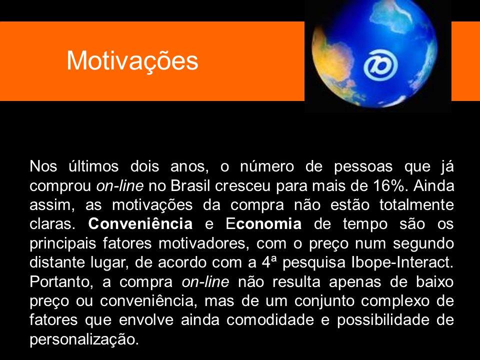 Motivações Nos últimos dois anos, o número de pessoas que já comprou on-line no Brasil cresceu para mais de 16%. Ainda assim, as motivações da compra